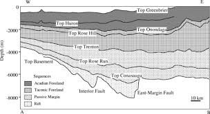 Rose Hills Map Along Axis Segmentation And Growth History Of The Rome Trough In