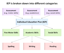 individual education plan iep educate autism
