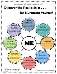 Counselor Self Care Tips Self Care Coping Skills Other Than Distraction Professional