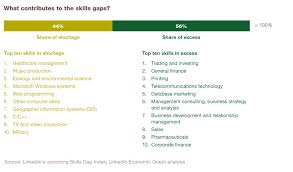 a comprehensive look at stem degrees talent migration and skills