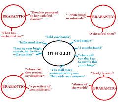 themes in othello act 1 scene 3 year 12 english public private othello act 1 scene 3