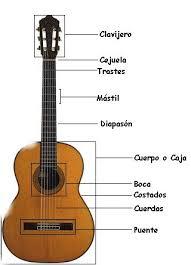 algunas cosas para tocar canciones con guitarra