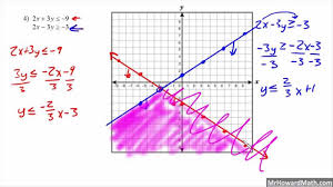 solving systems of linear inequalities by graphing youtube