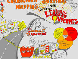 Curriculum Mapping Curriculum Mapping By Leah Simpson