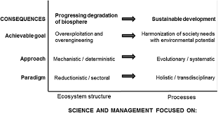 ecohydrology and hydrologic engineering regulation of hydrology