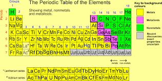 Periodic Table Metalloids Ptblmetal Nonmetal