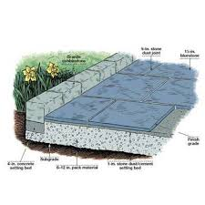 Patio Designs Stone by How To Lay A Stone Patio Stone Patios Patios And Stone