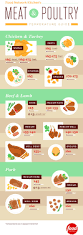 food network thanksgiving appetizers meat and poultry temperature guide infographic food network