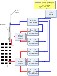 Radio Frequency In Computer Interface Trunked Radio System Wikipedia