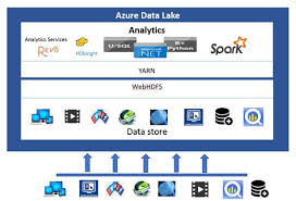 Azure Overview by Overview Of Azure Data Lake U2014 Databasejournal Com
