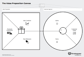layout template en français value proposition canvas http strategyzer com vpd marketing