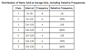 Relative Frequency Table Definition Histograms
