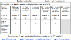 list of all ce marking certificates notified bodies can issue