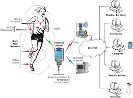 a wireless body area network of intelligent motion sensors for