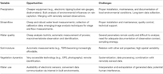 Earth Science Reference Table 2011 Frontiers Citizen Science In Hydrology And Water Resources