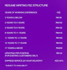 24 Hour Resume Writing Service Resume Writing Services Certified Resume Writing Service Malaysia