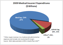 Expense Insurance Companies by Ppaca Provision Challenges Health Insurance Companies And Vendors