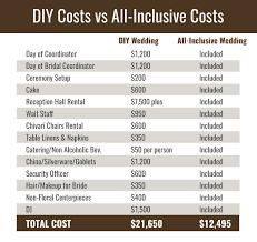 wedding costs diy wedding vs all inclusive wedding costs ashelynn manor
