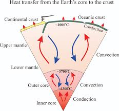 Earths Interior Diagram Measures Of Temperature In The Bowels Of The Earth Geological