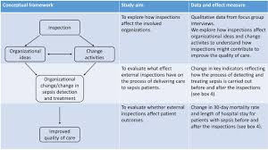 effects of external inspection on sepsis detection and treatment