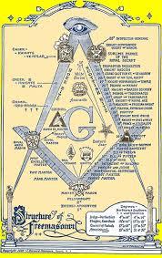 Masonic Home Decor Best 25 Masons Ideas On Pinterest Wall Decor Crafts Diy