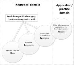 sample of editorial essay the hitchhiker s guide to nursing informatics theory using the figure i combining the discipline specific and dikw theoretical frameworks