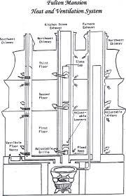 Energy Efficient Home Plans Home Decor Energy Efficient Home Design Fulton Mansion Advanced