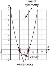 graphs of quadratic functions in intercept form read algebra
