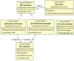 pattern design java java design pattern command