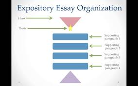 basic essay sample types of an essay important essay topics guessing the type of expository essay writing staar test essay writing an introduction to the types of expository essay writing