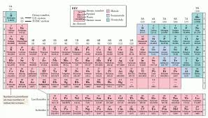 the rows of the periodic table are called http owl cengage com appendix chemistry july2010 horizontal