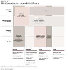 connect and optimize the new world of digital operations
