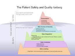 healthcare analytics edgewater blog
