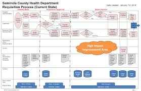 vendor quote definition requisition process u2013 current seminole county health 2014