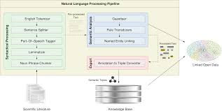 scholarlens extracting competences from research publications for