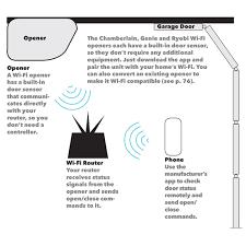 How Do I Program A Garage Door Opener by Wi Fi Garage Door Openers U2014 The Family Handyman