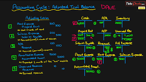 prepare an adjusted trial balance statement financial accounting