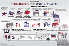 The Presidential Cabinet How To Become The Us President A Step By Step Guide 2012