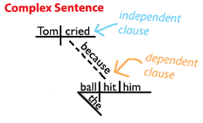 identify sentence pattern english grammar sentence structure learn about the four types of sentences