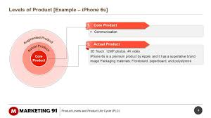 three levels of a product explained with example of iphone youtube