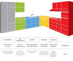 pantry designers sri lanka about hybrid kitchen