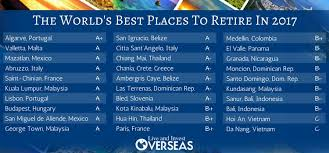 the world s best places to retire in 2017 live and invest overseas