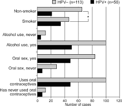 persistent oral human papillomavirus infection is associated with