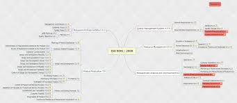 Iso Map Iso 9001 2008 Xmind Online Library