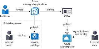 overview of azure managed applications microsoft docs
