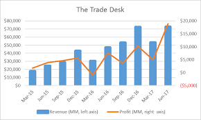 the trade desk ipo the trade desk performing perfectly priced for perfection the