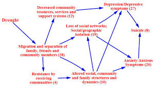 ijerph free full text the mental health outcomes of drought a
