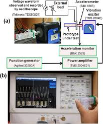 design and experiment of human hand motion driven electromagnetic