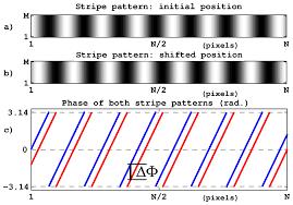 sensors free full text subpixelic measurement of large 1d