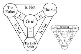 on the trinity michael gorchov u0027s weblog